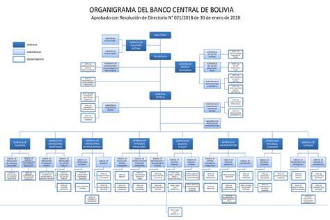 organigrama de un banco organigrama banco central de bolivia