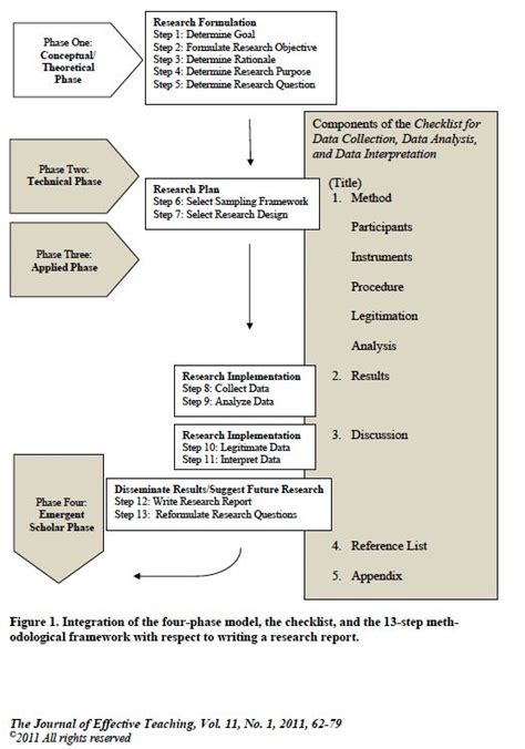 layout of a qualitative research report 25 best ideas about qualitative research methods on