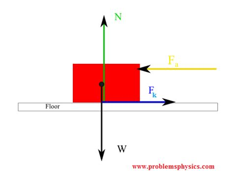 free body diagram kinetic friction image collections how