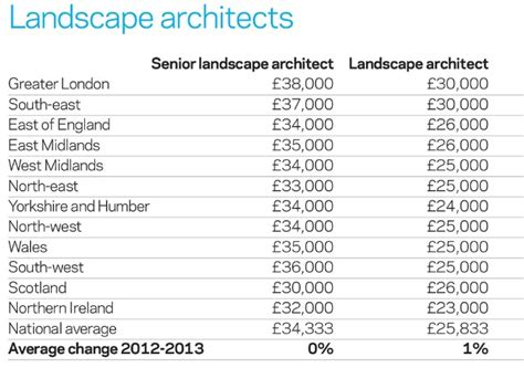 landscape design salary lightandwiregallery