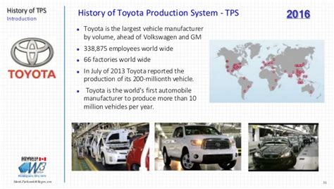 Toyota Historical Stock Prices History Of Toyota Production System Tps