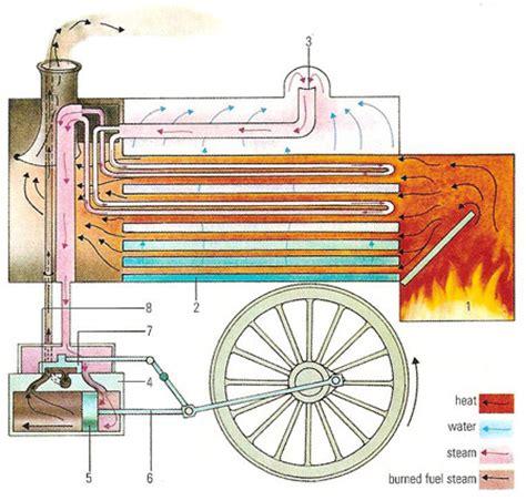 steam engine diagram worksheet motor steam engine operation diagram of a cylinder on motor gif wo diagram of a cylinder on