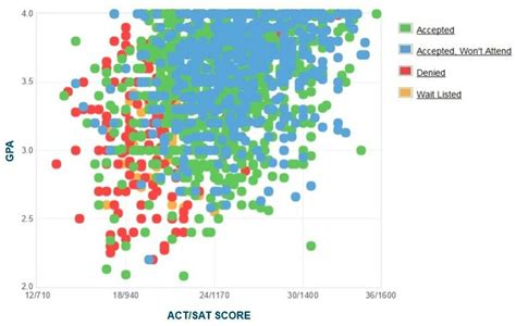 Of South Carolina Mba Acceptance Rate by Unc Gpa Sat Scores And Act Scores