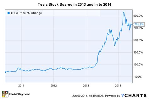 Tesla Stock Outlook Musk Tesla Motors Inc Stock Is Not For Shortsighted
