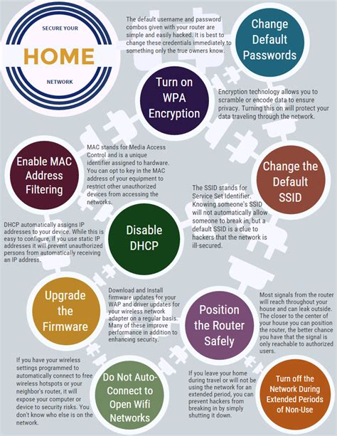 5 days of cyber security securing your home computer