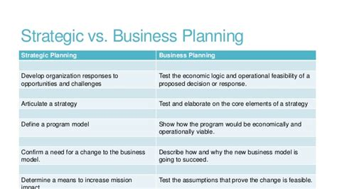 strategic plan template not for profit fred barnes articles