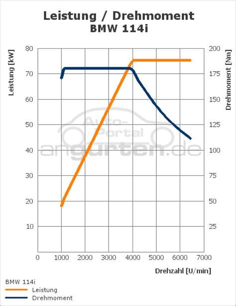 Bmw 1er Antrieb Fehler by Bmw 1er 3 T 252 Rer 114i Technische Daten Abmessungen
