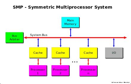 symmetric multiprocessing wikipedia