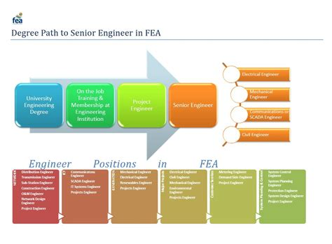 Career Paths For An Engineer With Mba by Career Paths In Efl Energy Fiji Limited