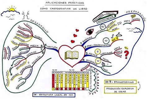 imagenes de mapas mentales hermosos persona familia y relaciones humanas los mapas mentales