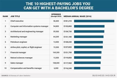 Can You Get A Mba With A Bs by The Highest Paying You Can Get With A Bachelor S
