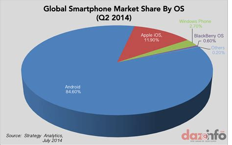 android vs ios market android vs ios vs windows vectech