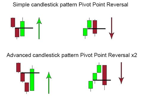 reversal candle pattern indicator buy the pivot point reversal x2 with alert technical