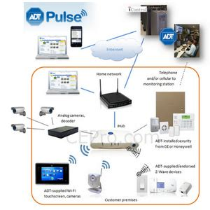 adt pulse is home automation and security