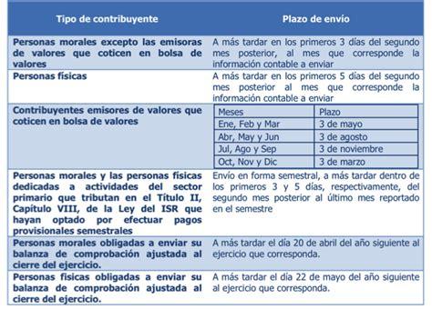 obligados a presentar informacion exogena 2016 alcaldia de barranquilla nuevos obligados al env 237 o de la contabilidad electr 243 nica