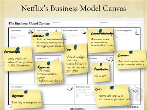 airbnb business model airbnb business model canvas images
