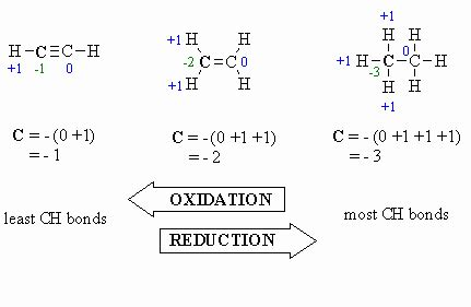 exle of oxidation oxidation and reduction
