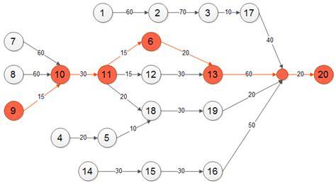 what is a precedence diagram precedence diagram resolving prior problems in