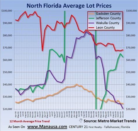florida home sales continue to struggle