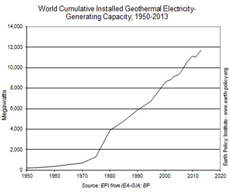 geothermal power has best year since the great recession