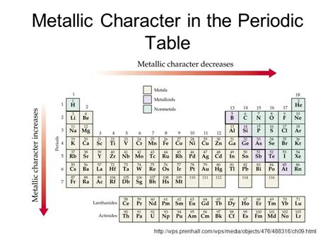 Metallic Character Periodic Table by The Periodic Table Trends In Properties Ppt