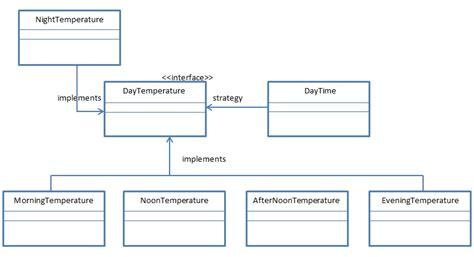 java exle of strategy pattern strategy design pattern in java jee tutorials