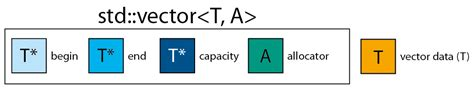 memory layout of vector c vector what happens whenever it expands reallocate on