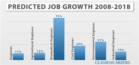 biomedical engineer jobs search biomedical engineer job biomedical engineering employment outlook http www