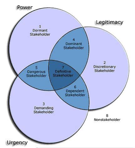 sle project analysis 17 best images about stakeholder management on