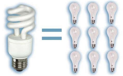 Energy Saving Light Fixtures Is It Green The Compact Fluorescent Light Inhabitat Green Design Innovation Architecture