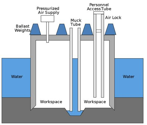 design pressure meaning caisson engineering wikipedia