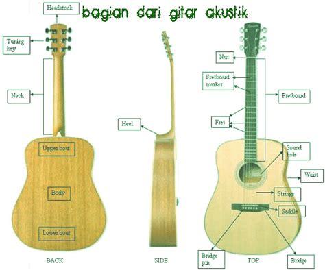 cara bermain gitar ala nathan cara memilih gitar ala widdi aswindi butuhkehangatan