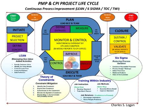 Pmp After Mba In Project Management by Cpi Project Management Cycle