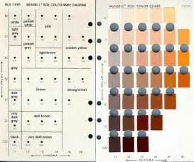 soil color chart munsell color chart memes