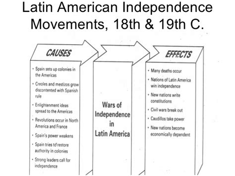 america independence movements worksheet american independence movements