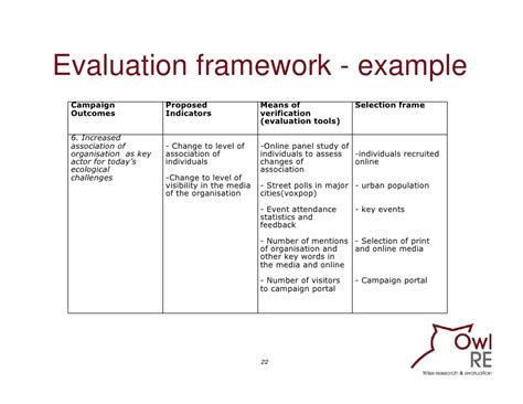 Online Evaluation Tool - evaluating communication programmes products and