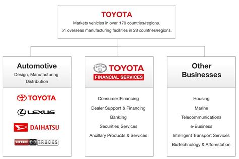 toyota company address toyota motor credit corporation phone number impremedia net
