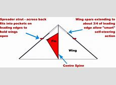 What is a delta? Delta Kite Diagram