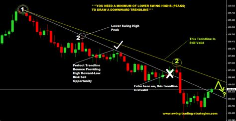 swing trading ideas how to draw trendlines in 3 easy steps
