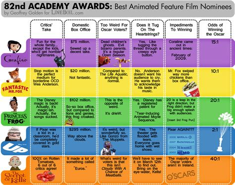 Academy Award Best Picture Also Search For Opinions On Academy Award For Best Animated Feature