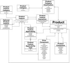 Description Database by Web Development Database Schema For Pricing Products Packages Promotions Qty Based Limited