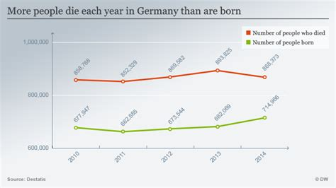 birthrate in germany highest in 33 years news dw 17102016