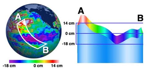 ocean surface topography