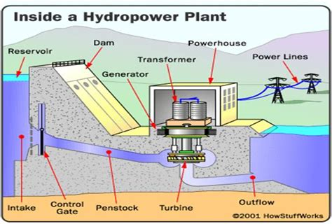 hydroelectric power diagram prayag khatrani