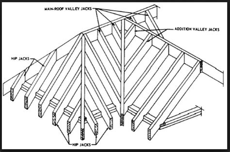 Gable Roof Structure Cross Gable Rafter Question Framing Contractor Talk