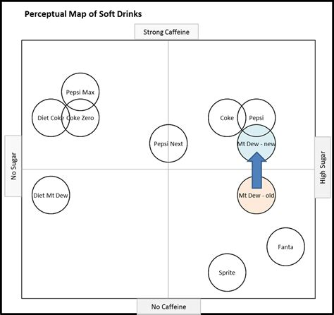 brand positioning map template exle perceptual maps perceptual maps for marketing