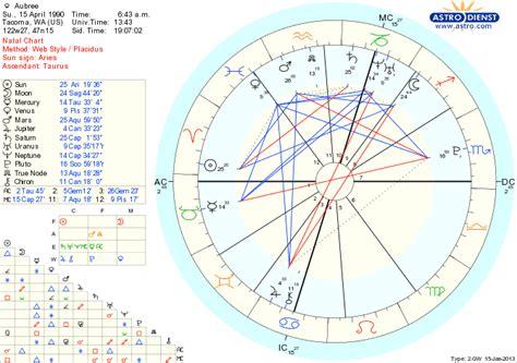 Venus In 12th House venus in pisces in 12th house astrologers community