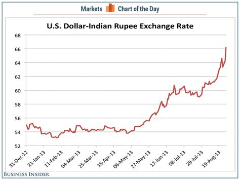 currency converter dollar to rupees exchange rate us dollar to indian rupee graph