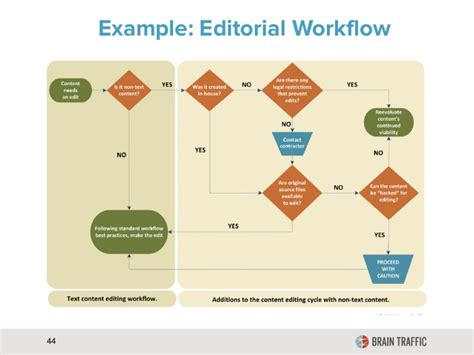 workflow strategy exle editorial workflow 44