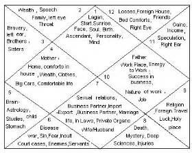 just jyotish the the twelve houses in vedic astrology